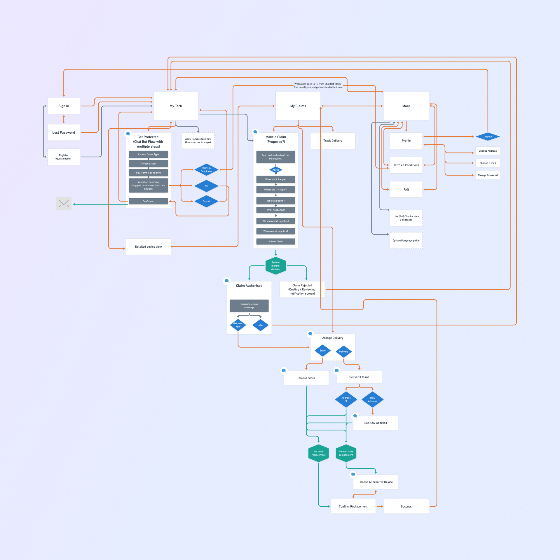 Techburro block diagram